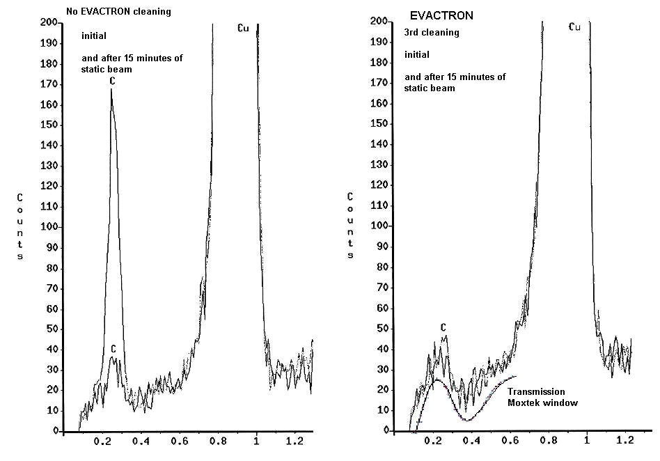 EDS spectra without cleaning and after third cleaning