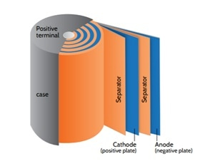 Schematic diagram of a lithium ion battery.