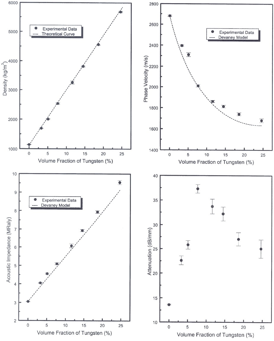 Variation of the following material properties as a function of the volume fraction of tungsten in EPO-TEK 301 (Epoxy Technology, Inc., Bellerica, MA) at 30 MHz: a) density, b) phase velocity, c) acoustic impedance, and d) attenuation of longitudinal wave. Error bars represent standard deviations.