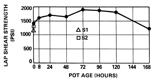 Lap shear strength as a function of pot age.