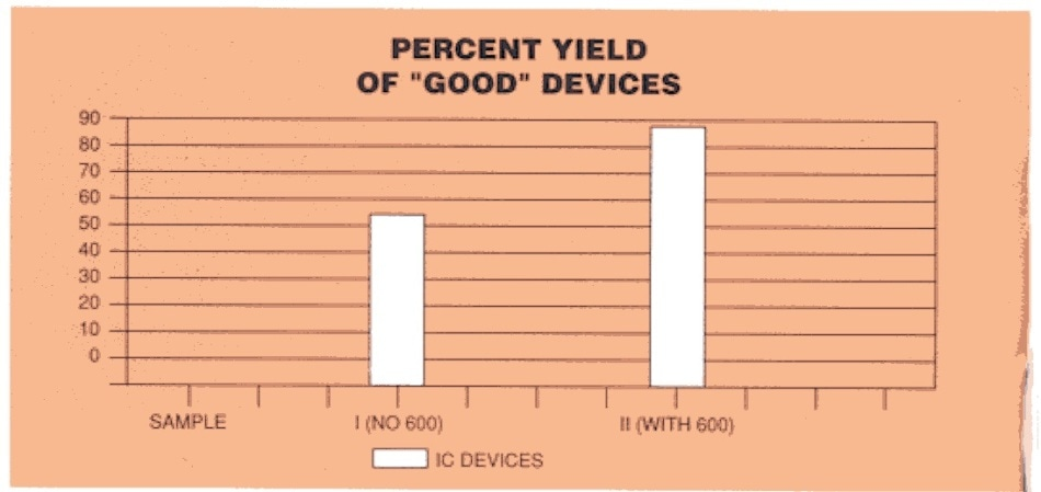 "percent yield of ""good"" devices"