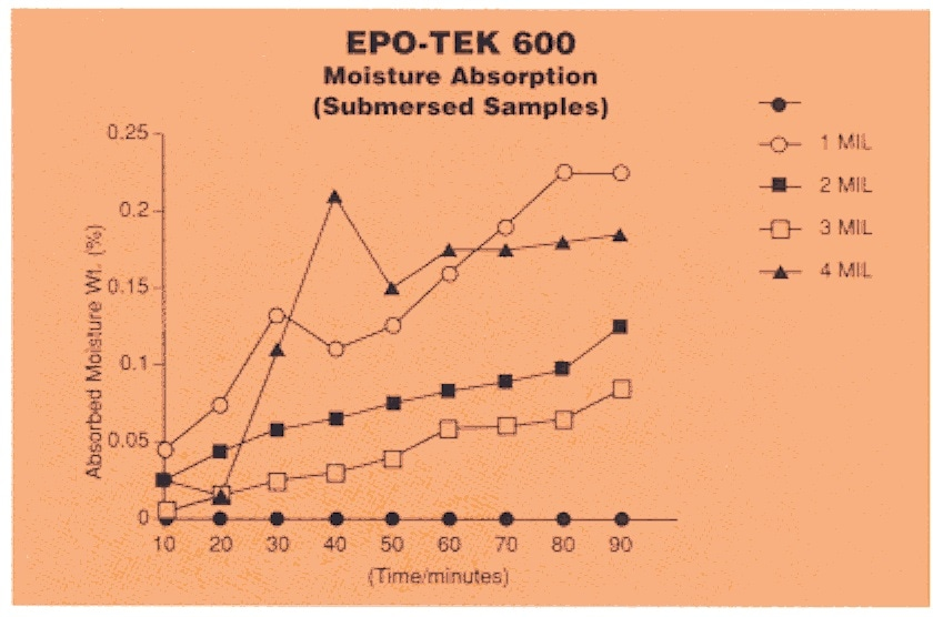 EPO-TEK 600 Moisture absorption