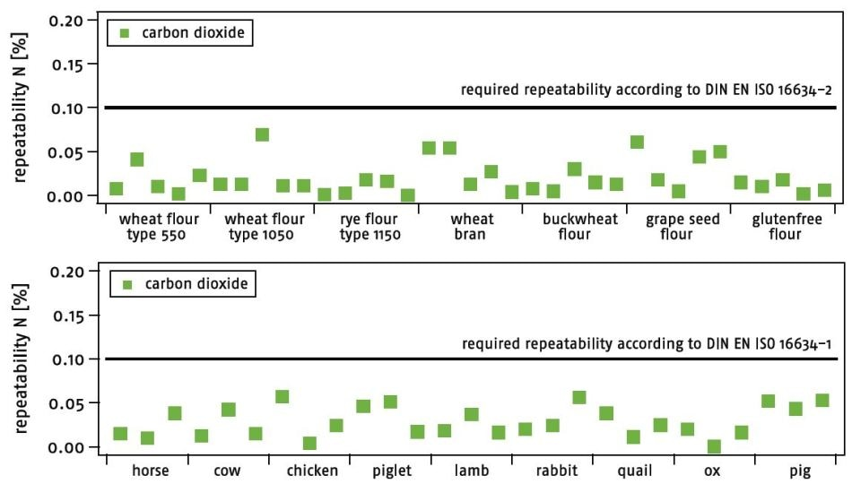 Repeatability results for different flour types and various animal feed samples