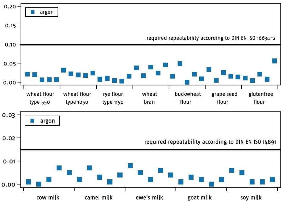 Repeatability of the analyzes of different flour types and of milk samples