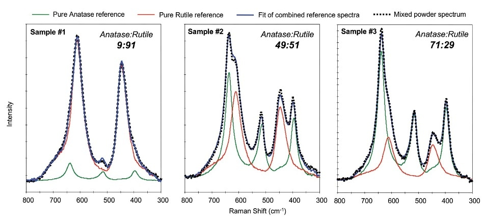 Advantages of Coincident XPS-Raman in the Analysis of Mineral Oxides