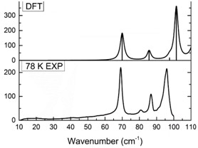 Experimental 78 K spectrum of acyclic digylcine