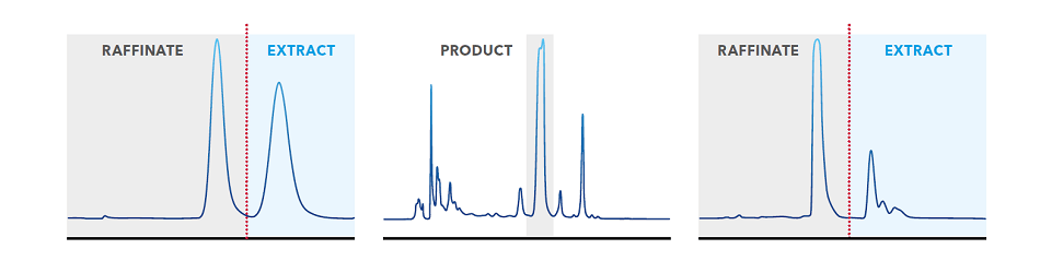 Examples of chromatograms from a binary separation using an SMB (left), separation of a complex mixture using conventional chromatography (middle) and separation of a complex mixture using SMB.