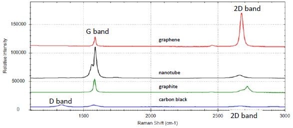 Raman spectrum of graphene (red), carbon nanotubes (black), graphite (green), and carbon black (blue)