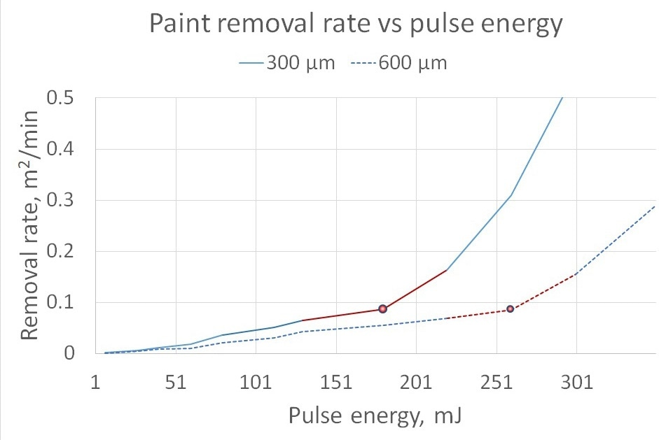 paint removal efficiency thresholds