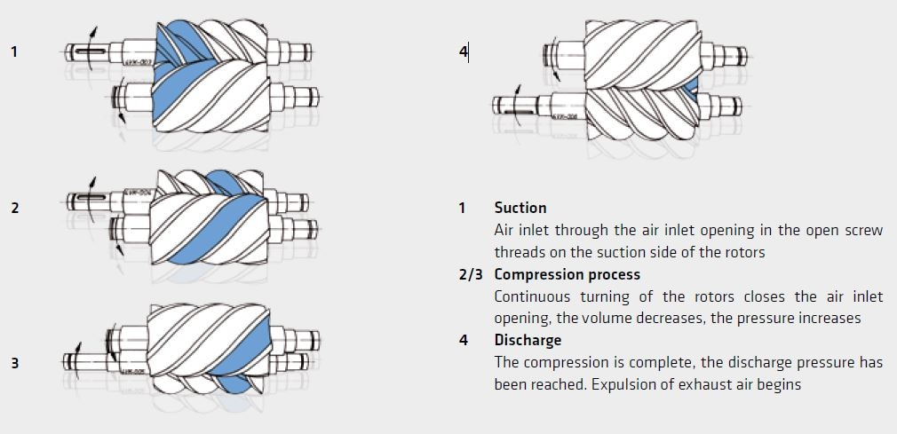 Rotary Lobe Compressors – Benefits of Two Rotor Profiles