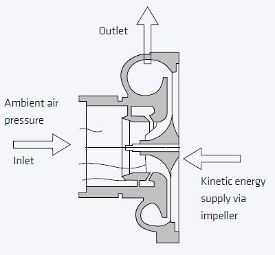 Pressure is generated by expansion and delay of the fluid in the spiral housing and the diffuser