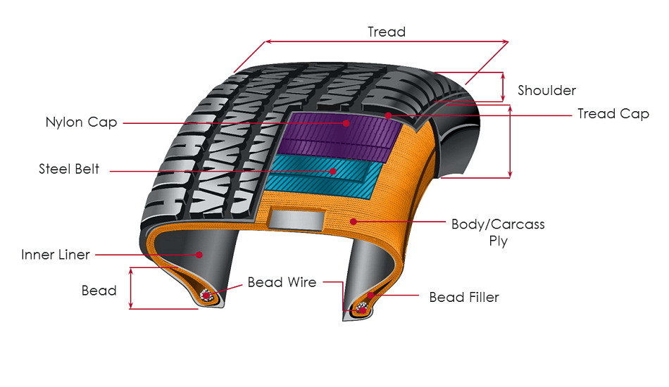 Tire Testing Applications and Solutions