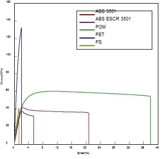 Averaged stress strain curves for ABS 3501, ABS ESCR 3501, POM, PET and PS