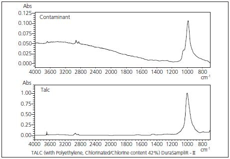 Library Spectra Search Result (Top: contaminant, bottom: library spectrum for talc)