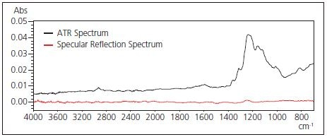 Specular Reflection Spectrum and ATR Spectrum of Stain.