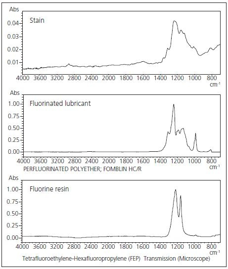 Spectrum Search Result. (Top: stain ATR spectrum, middle: fluorinated lubricant library spectrum, bottom: fluorine resin library spectrum)
