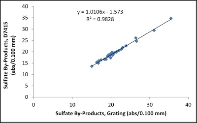 Correlation between FluidScan and ASTM D7415 for Sulfation.