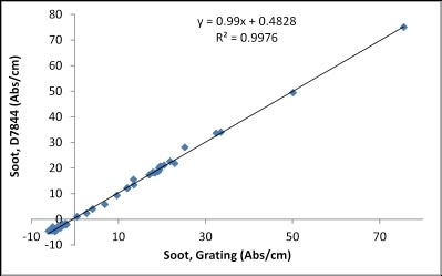Correlation between FluidScan and ASTM D7844 for Soot.