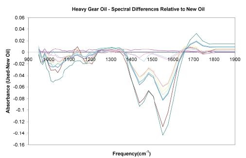 Spectral evolution of a heavy gear oil
