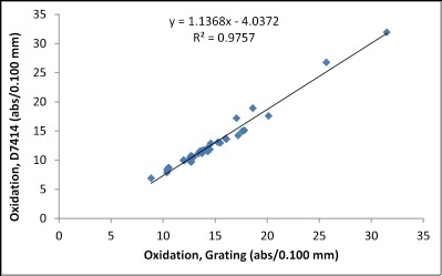 Correlation between FluidScan and ASTM D7414 for Oxidation.