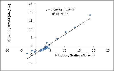 Correlation between FluidScan and ASTM D7624 for Nitration.
