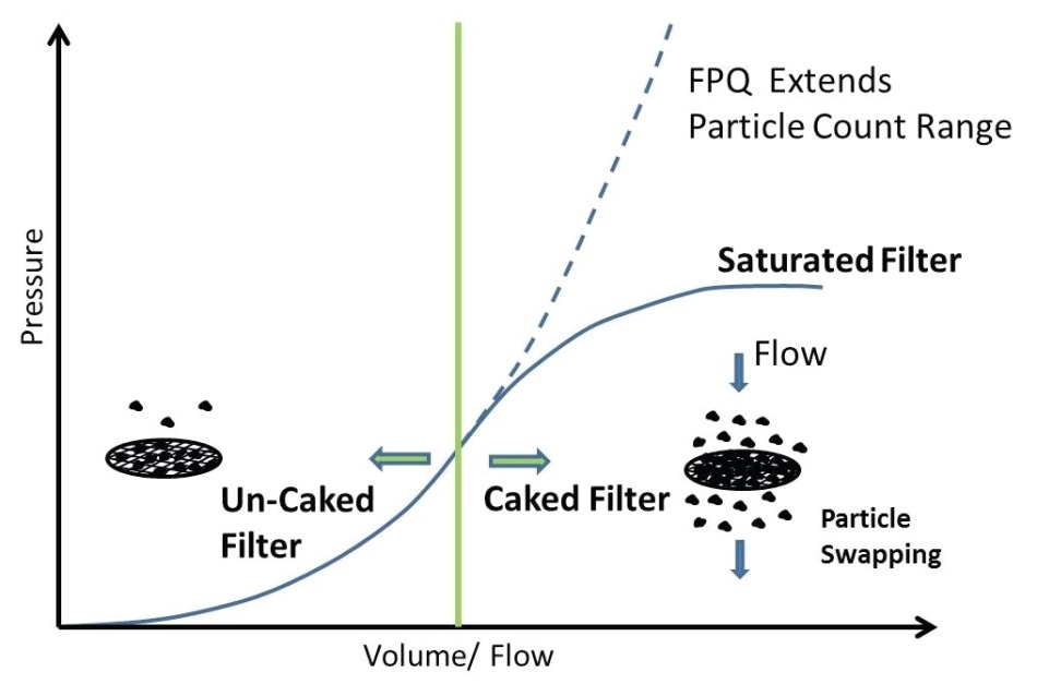 FPQ Filter vs Conventional Pore Blockage Filter.