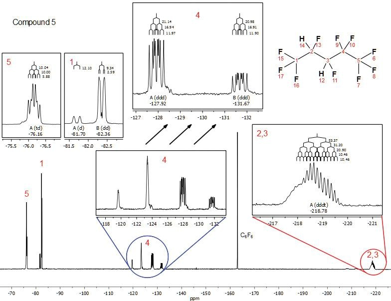Full 19F NMR spectrum of 2H,3H-decafluoropentane (C5H2F10; neat) with C6F6 added as a chemical shift reference. Inset: Expanded view of chemical shift regions showing complex, multiplet splitting patterns arising from 2JFH and 3JFH coupling, and molecular asymmetry. J-coupling trees and coupling constants are overlaid on the spectrum.
