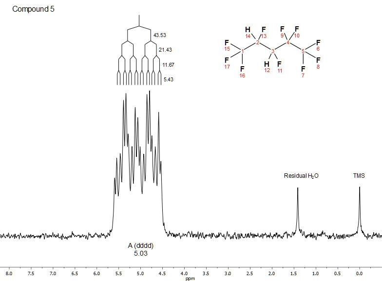 Full 1H NMR spectrum of 2H,3H-decafluoropentane (C5H2F10; neat) with TMS added as a chemical shift reference. Multiplet analysis of the splitting pattern reveals a dddd class; a J-coupling tree and coupling constants are overlaid on the spectrum.