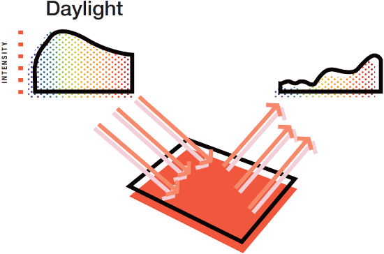 Example of red object illuminated by daylight and proportions of wavelength being reflected.