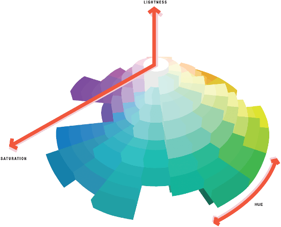 Dimensional Spherical Color Model Showing A Number Of Colors Levels Lightness And Saturation