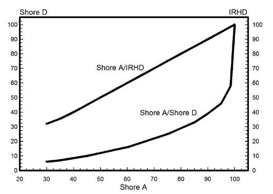 Comparison Between IRHD Shore A And D