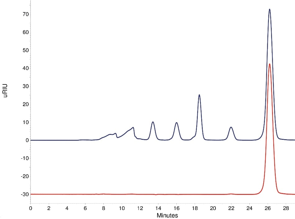 Comparison of sample and fraction chromatograms