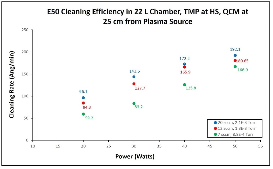 At low pressure cleaning rates begin to drop as fewer oxygen molecules are available for radical production. Higher RF power increases the cleaning rate and less flow lowers it.