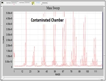 RGA scan after contaminating the chamber with hydrocarbons
