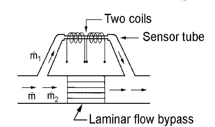 flow meters \u2013 how do they work?capillary thermal mass