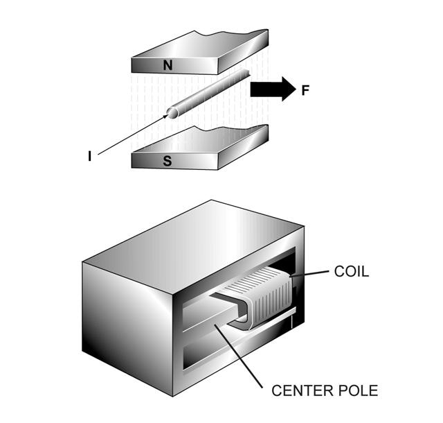 What Is Moving Coil Technology