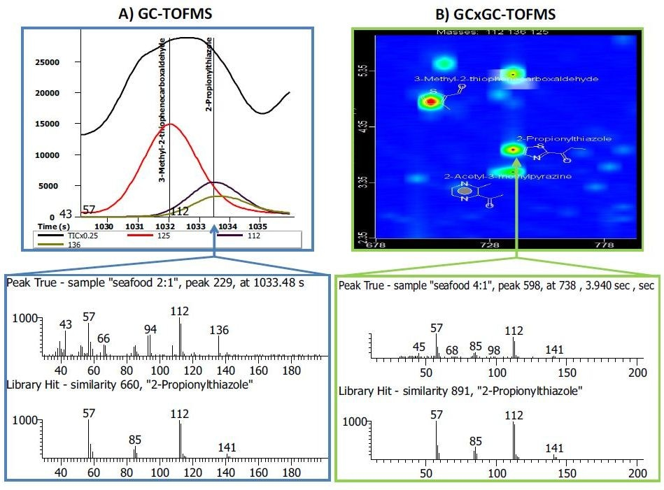Side-by-side comparison of a GC-TOFMS and GCxGC-TOFMS analysis of the same pet food sample. A) In the GC-TOFMS mass spectrum, the flavoring compound 2-propionylthiazole had a library similarity of 660. Spectral deconvolution was not able to resolve (or identify) a co-eluting compound with m/z 136 in the peak true mass spectrum. B) In the GCxGC-TOFMS contour plot, the two co-eluting compounds were chromatographically resolved in the second dimension. The library similarity for 2-propionylthiazole was improved to 891 and the peak with m/z 136 was identified as 2-acetyl-3-methylpyrazine with a library similarity of 860 (not shown).