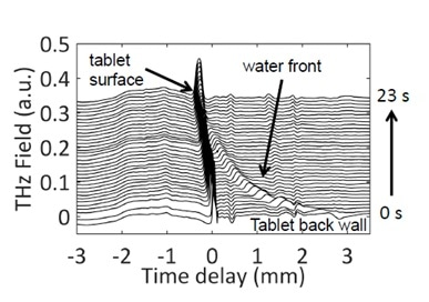 Time-domain waveforms