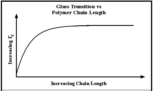Change in polymer glass transition temperature