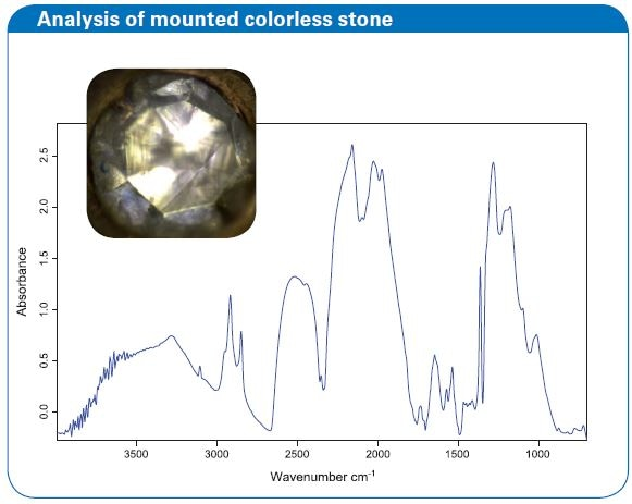 Analysis of mounted colorless stone