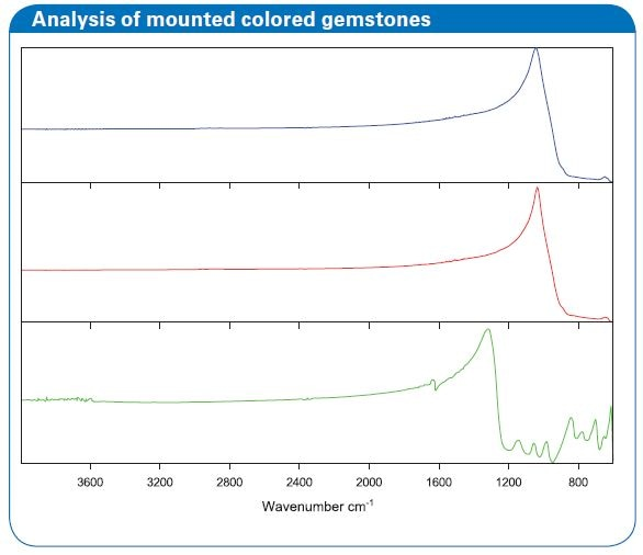 Analysis of mounted colored gemstones
