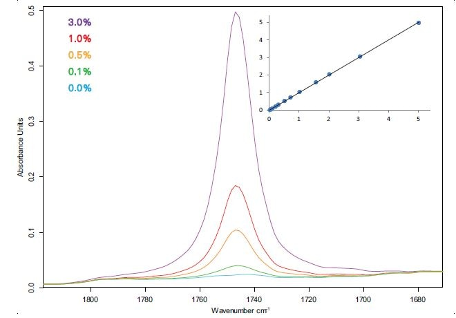 Spectra and calibration curve (Fit vs. True, % m/m) of diesel-FAME blends measured with a 100 μm flow-through cuvette.