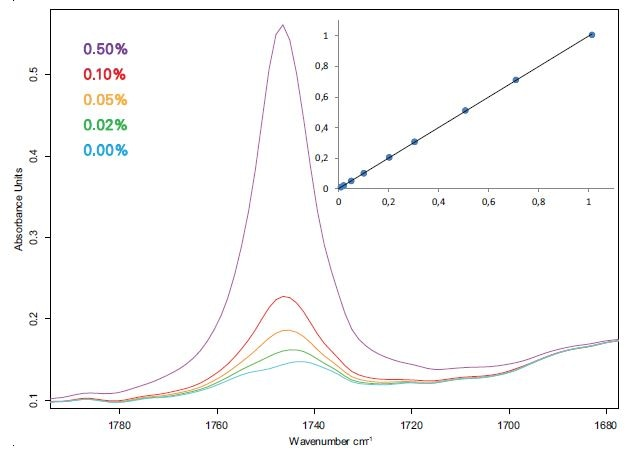 Spectra and calibration curve (Fit vs. True, % m/m) of diesel-FAME blends measured with a 500 μm flow-through cuvette.