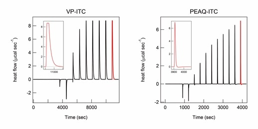 Heat of titration of high concentrations of NaCl monitored by different models of ITC instruments. ITC thermograms of titration of 1M NaCl in 10 M HCl solution in the ITC titration syringe to protein A in 10 M HCl solution in the ITC cell were recorded using the VP-ITC (left) and PEAQ-ITC instrument (right). ITC peaks after the final titration are shown in red and magnified in the inset for comparison. The molar concentration of NaCl after each titration of VP-ITC and PEAQITC measurements was the same. The titration volume was 2 µL for the first titration and 20 µL for the other titrations using the VP-ITC, and 0.8 µL for the first titration and 2.2 µL for the other titrations using the PEAQ-ITC
