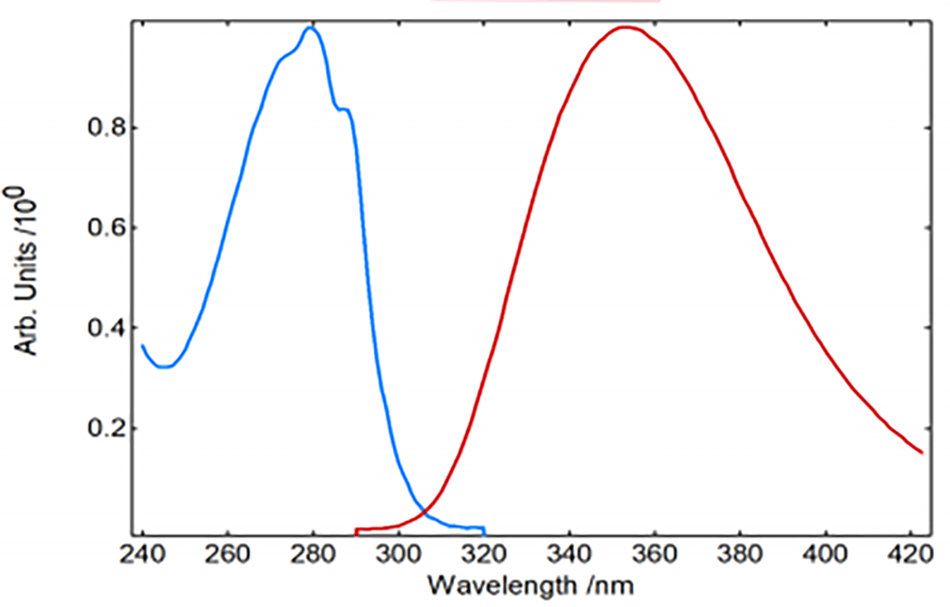 Absorption (blue) and emission (red) spectra of NATA in PBS buffer.