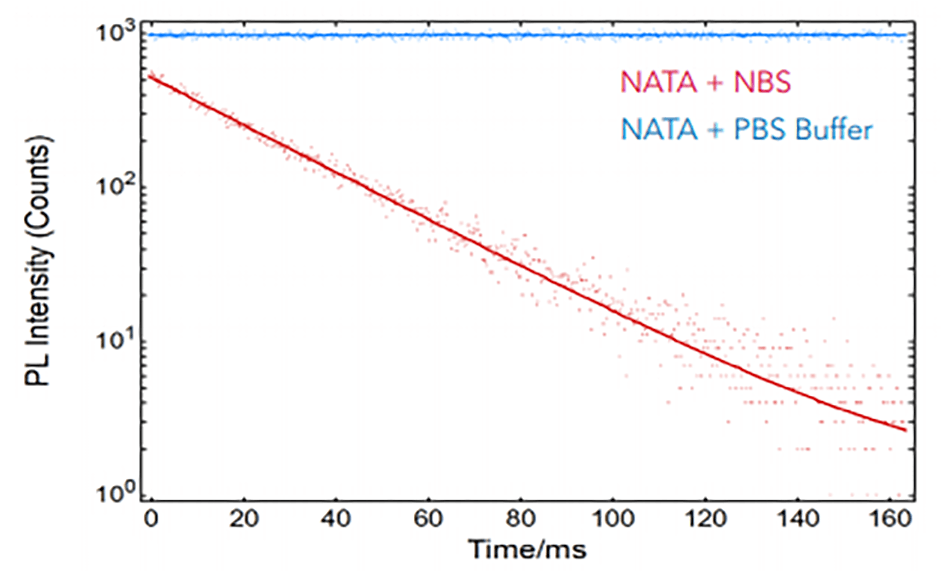 Fluorescence kinetics after the injection of 10 µM NATA and 100 µM NBS (red) and after the injection of 10 µM NATA and PBS buffer (blue)