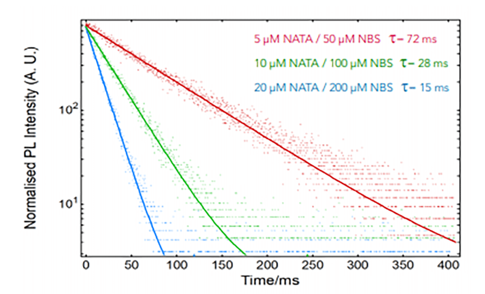 Normalised fluorescence kinetics of NATA quenching by NBS at different concentrations.