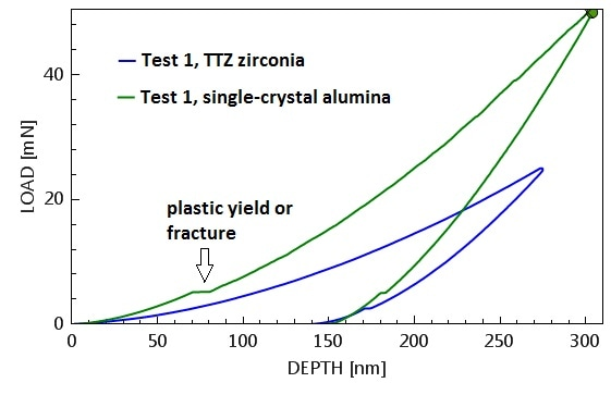 Load-displacement curves for two standardized indentations into TTZ zirconia (blue) and alumina (green).