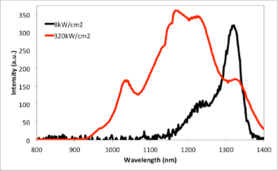 PL spectra of 1.3 µm emitting QD sample at low and high power
