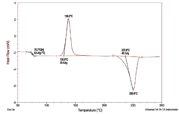 Using Differential Scanning Calorimetry To Characterize Polymers
